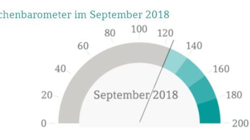 Quelle: DATEV eG - Branchenbarometer für Steuerberater im Herbst noch immer hoch mit 123,8 Punkten.