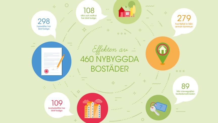 460 nybyggda lägenheter har gjort det möjligt för 883 hushåll att flytta till eller inom Helsingborg.