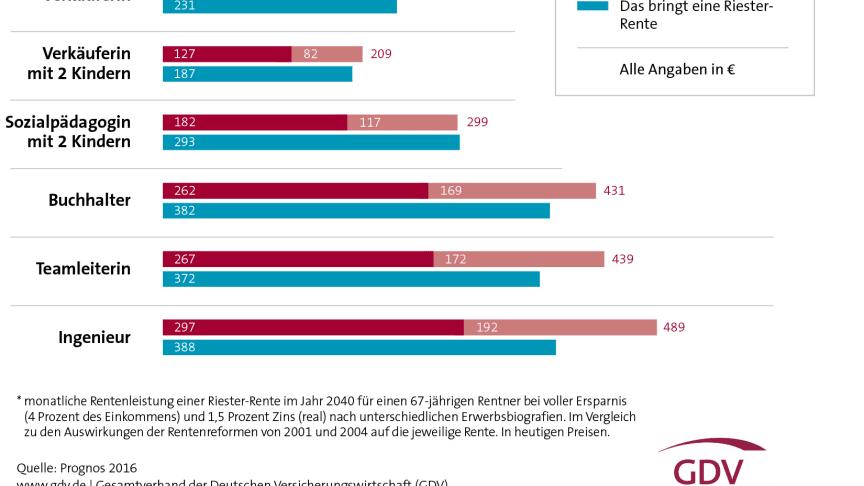 Neue Prognos-Studie: Rentenreformen viel besser als ihr Ruf
