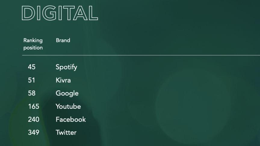 """Andraplats för Kivra i kategorin """"Digital"""" i Sustainable Brand Index 2020"""