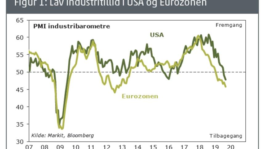 Det store fald i Industritilliden i USA og Eurozonen kan være de første tegn på en recession.