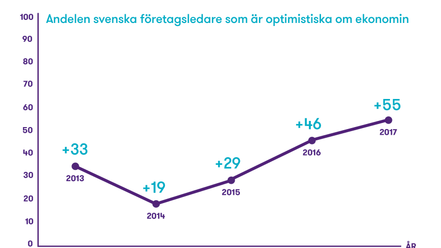 Siffrorna är ett balansmått, som anger andelen positiva svarande minskat med andelen negativa.