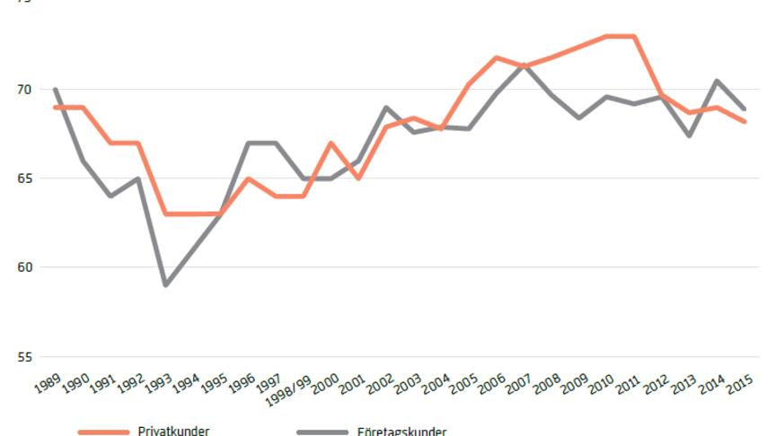 Svenskt Kvalitetsindex om bankerna 2015