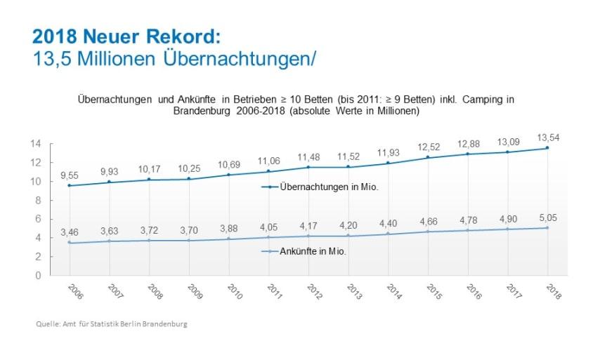 Neuer Tourismusrekord im Land Brandenburg 2018 (Quelle: Amt für Statistik Berlin-Brandenburg