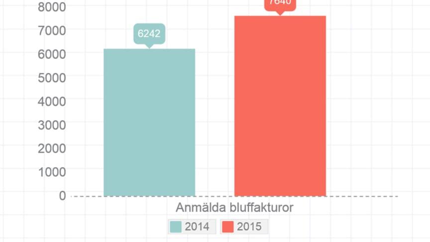 Bluffakturorna ökade under det första halvåret