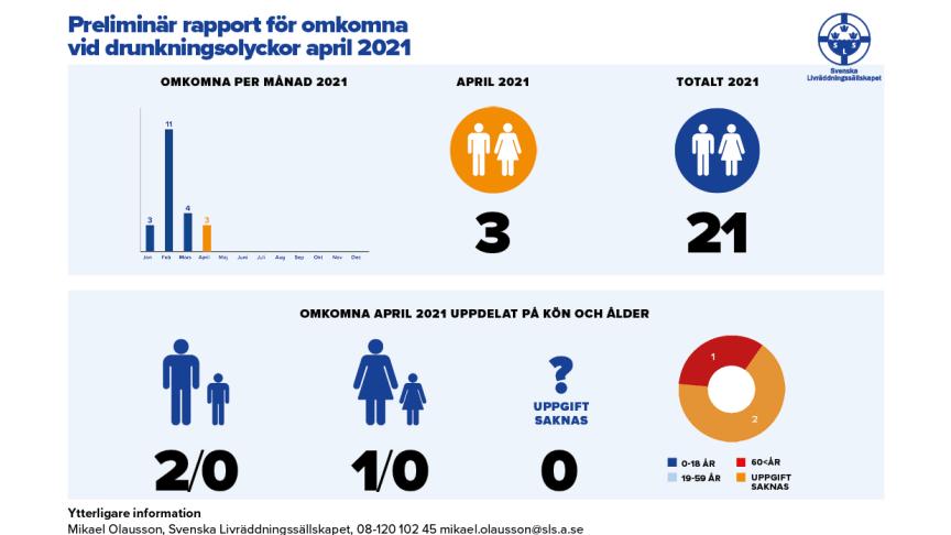 Preliminär rapport för omkomna vid drunkningsolyckor april 2021
