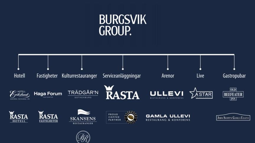 Burgsvik Group