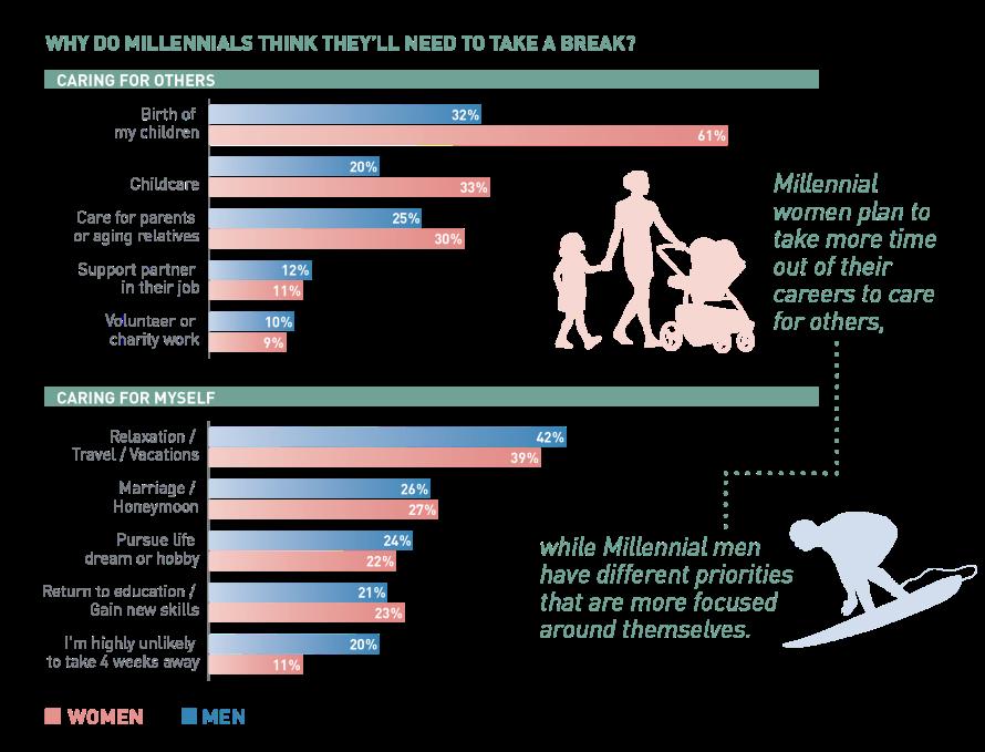 Generasjon Y forventer å måtte jobbe lenge og mye, samtidig er de også opptatt av å få tid til å kople av med fritidsaktiviteter, reiser og ferier. Dette er de opptatt av å få tid til viser ManpowerGroups undersøkelse om millennials.