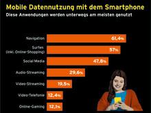 IMG_Infografik_congstar Studie