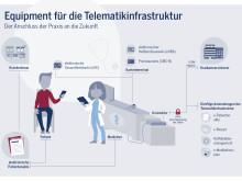 Anschluss an die Zukunft: Equipment für die Telematikinfrastruktur