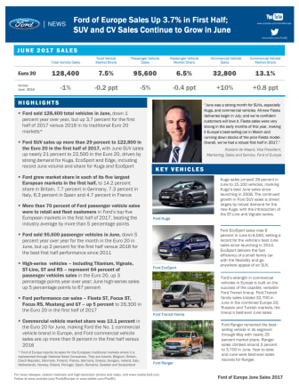 Ford of Europe Sales Up 3.7% in First Half; SUV and CV Sales Continue to Grow in June