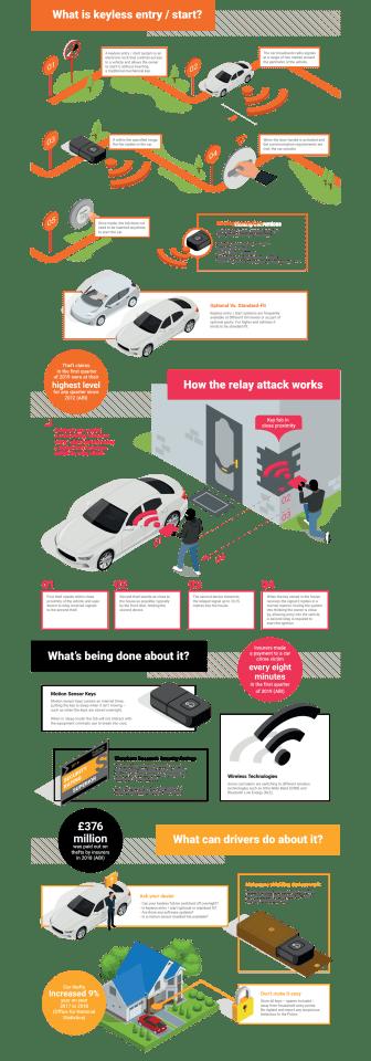 Thatcham Research keyless infographic
