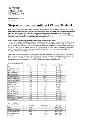 Stegrande priser på bostäder i Västra Götaland