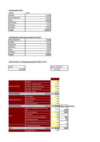 Statistik översikt 2015