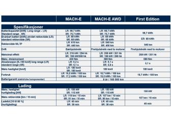 Mustang Mach-E Tekniske data