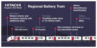 Regional Battery Train Infographic