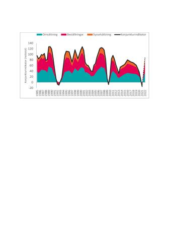 Bild konjunkturindikatorn.pdf