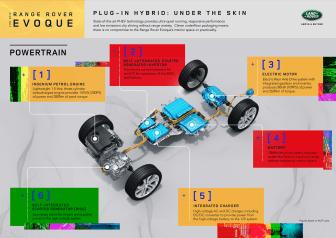 Infographic Powertrains - Range Rover Evoque PHEV