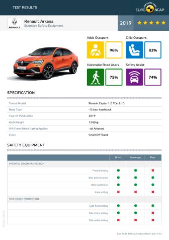 Renault Arkana Euro NCAP datasheet - March 2021
