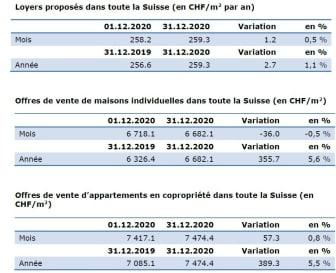 Aktuelle Zahlen Décembre-2020_FR_ImmoScout24