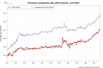 IndexPrice_1000px_FR_août21_ImmoScout24.jpg