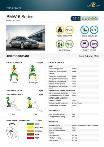 BMW 5-Series Euro NCAP test results 2017