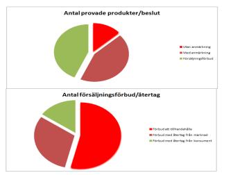 Figurer Provade produkter och antal försäljningsförbud