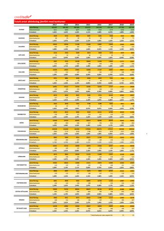 Totalt antal aktiebolag jämfört med konkurser 2012 - 2019