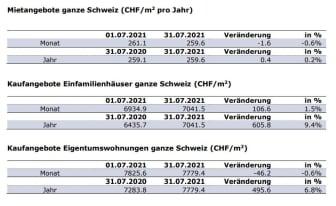 Aktuelle Zahlen_DE_Juli21_ImmoScout24.JPG