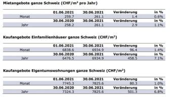 Aktuelle Zahlen_DE_Juni21_ImmoScout24