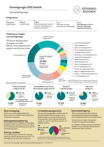 Slutantagning 2020 – Statistik.pdf