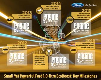 International Engine of the Year Awards - EcoBoost Milestones