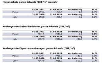 Aktuelle Zahlen_DE_August21_ImmoScout24.JPG