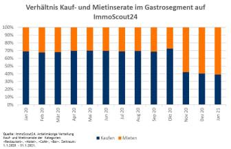 Grafik Verhältnis Kauf-Miete Gastro_DE_ImmoScout24