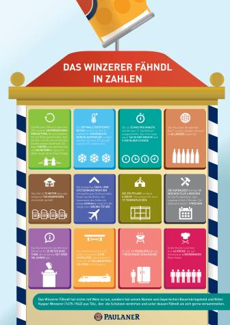 Paulaner Winzerer Fähndl