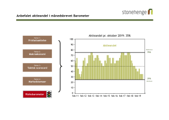 Vi fatholder for femte måned i træk vores anbefaling om 35% aktier.