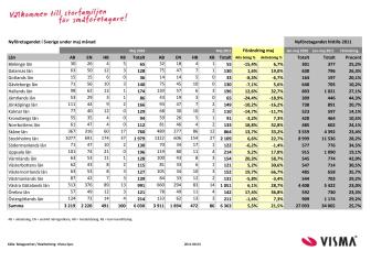 Vismas månadsrapport för nyföretagandet (maj 2011)