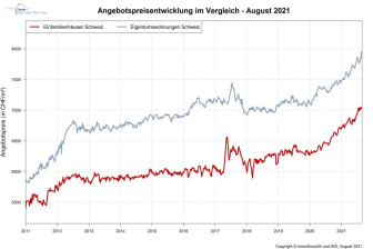 IndexPrice_1000px_DE_August21_ImmoScout24.jpg