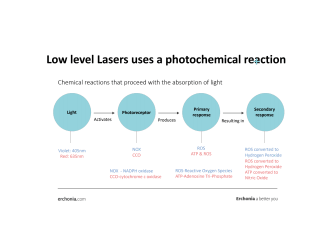 Photochemical process non-thermal laser