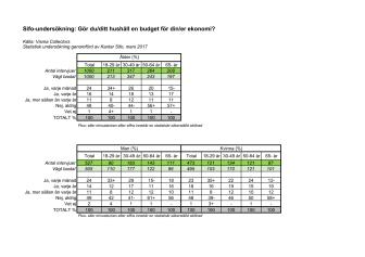 Bilaga 1- Statistik över hur många hushåll som gör budget