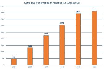 Angebot kompakte Wohnmobile_DE_AutoScout
