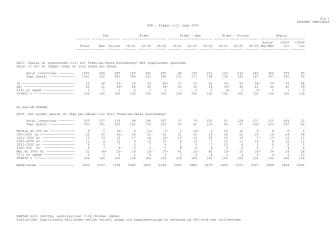 Statistik från Sifo