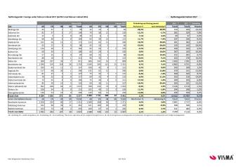 Länsvis statistik över nyföretagandet för februari 2017