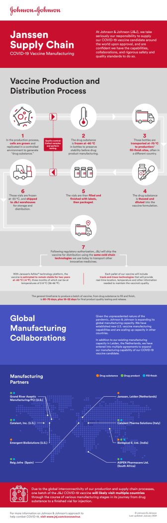 Faktablad Janssen Covid-19 infografik