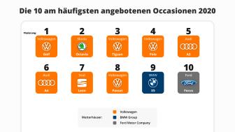 Top-10 Occasionen-2020_DE_AutoScout24
