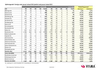 Vismas månadsrapport för nyföretagandet (januari 2013)