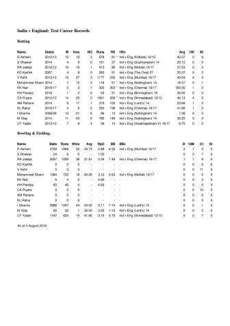 India Career Tests Stats v England