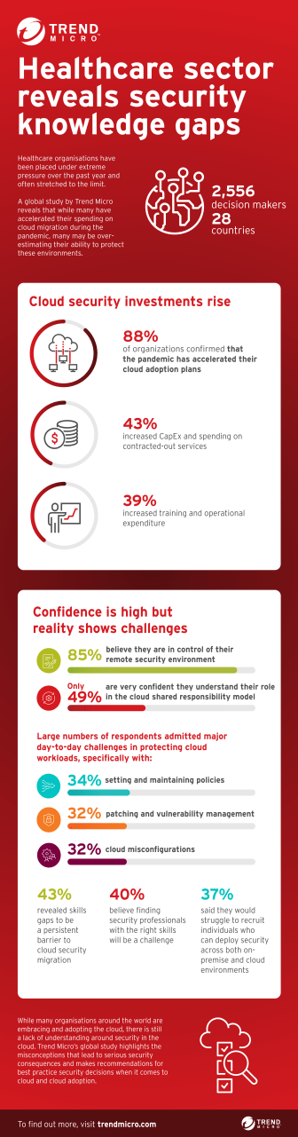 Trend Micro_GlobalCloudSecHealthcare_Infographic