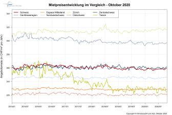 IndexRent Oktober-2020_DE_ImmoScout24