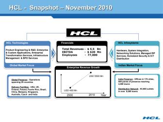HCL Technologies, yhteenveto, marraskuu 2010